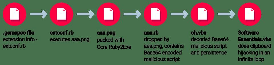 High-level malware workflow