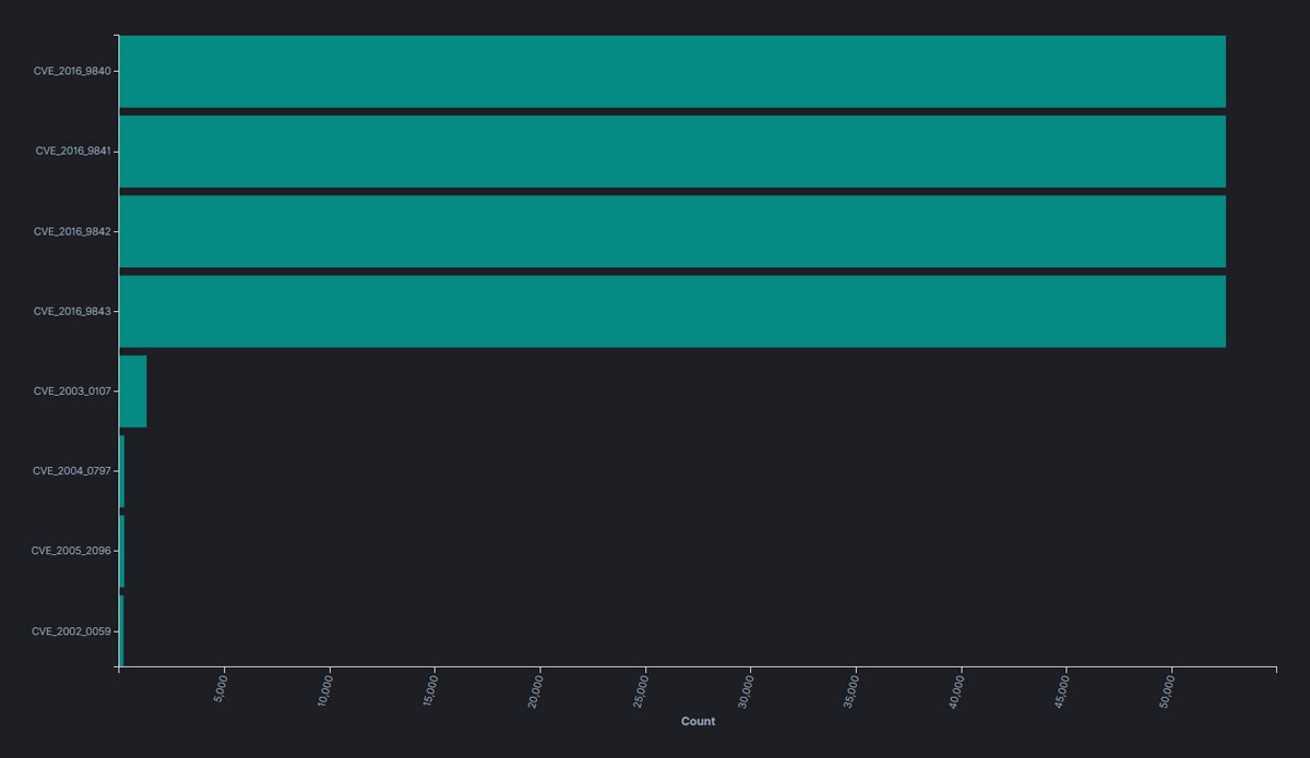 Number of software components exposed to known zlib vulnerabilities