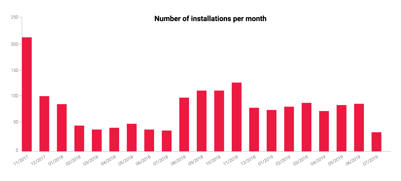 Figure 4 - Monthly number of libpeshnx installations